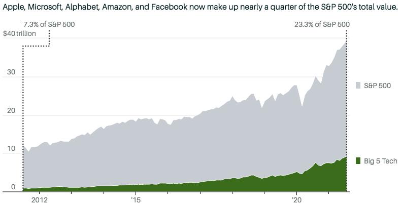 Apple, Microsoft, Alphabet, Amazon and Facebook сейчас составляют почти четверть от общей стоимости S&P 500