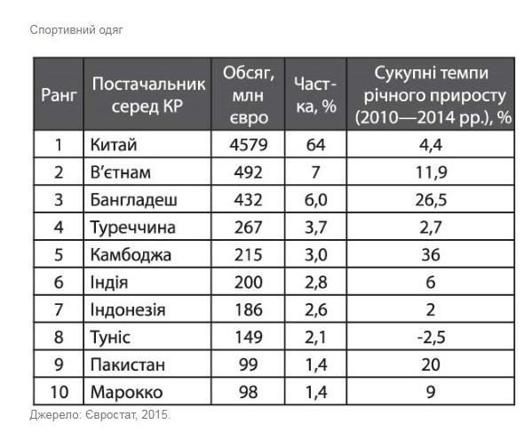 4f0d36d3109fa2 Огляд українського ринку спортивних товарів - Статті - ЗМК (Украина)