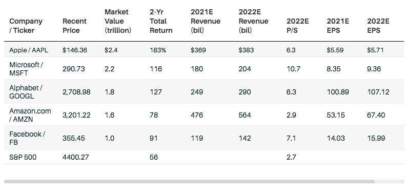 Рыночная капитализация пяти крупных технологических компаний