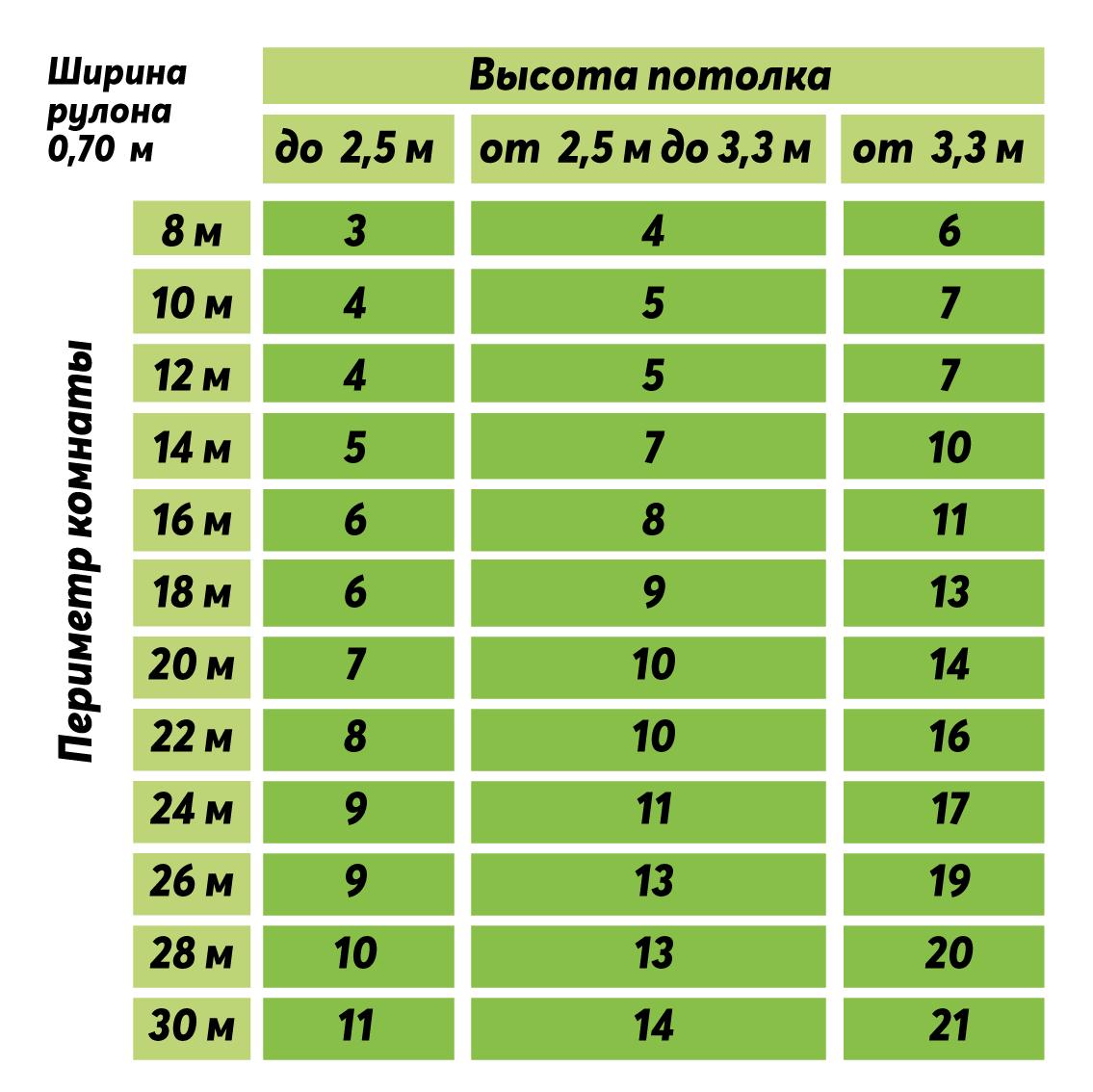 Расчёт количества рулонов для размеров рулона 0,70 сантиметра.