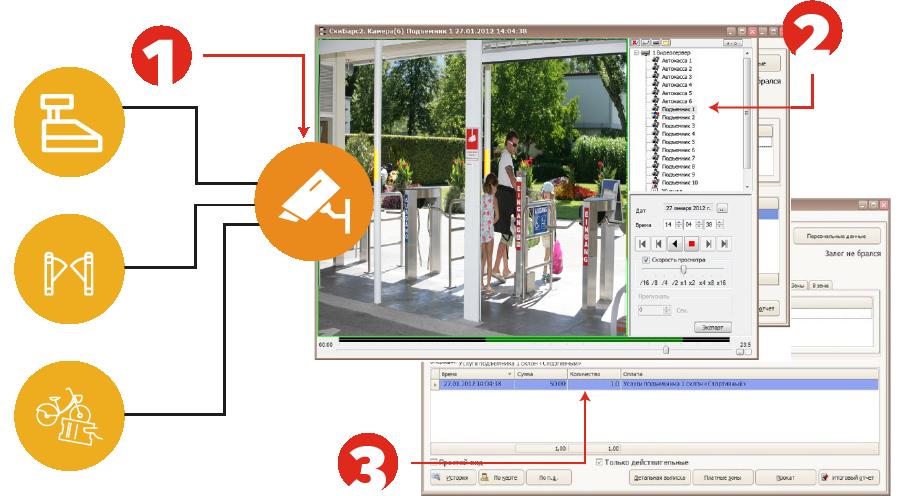 Интеграция ППС Барс с системой видеонаблюдения позволяет бороться со злоупотреблениями персонала и посетителей парка