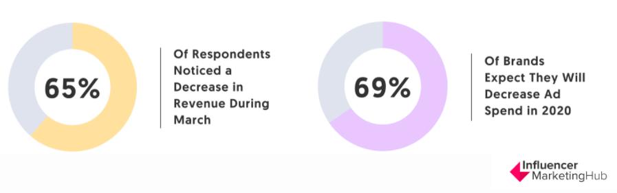 Influencer Marketing Hub Data, Last Updated: June 16th, 2020