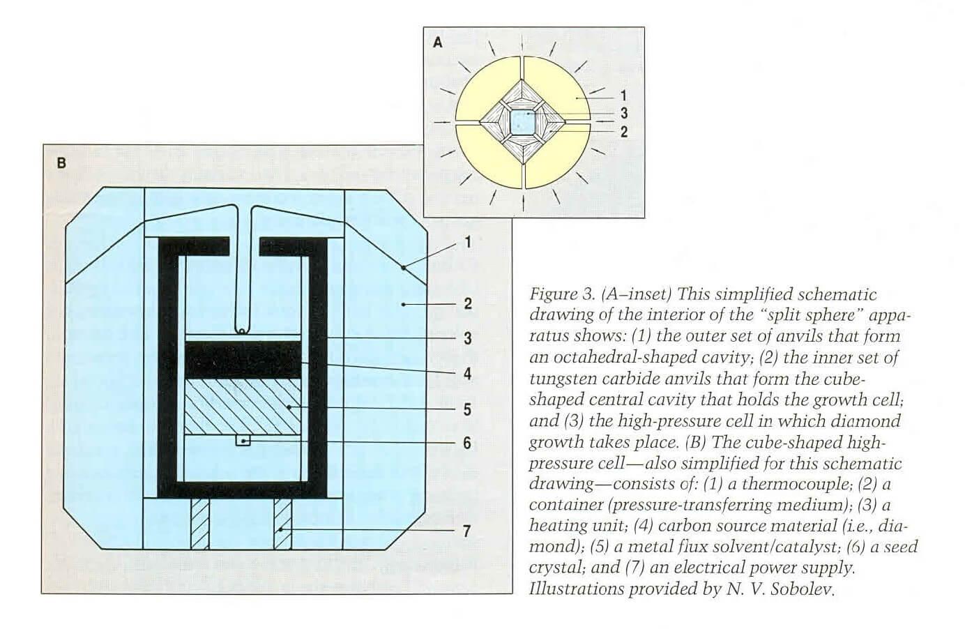 High Pressure High Temperature, HPHT method   TAIRUS
