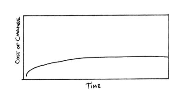 Beck's curve