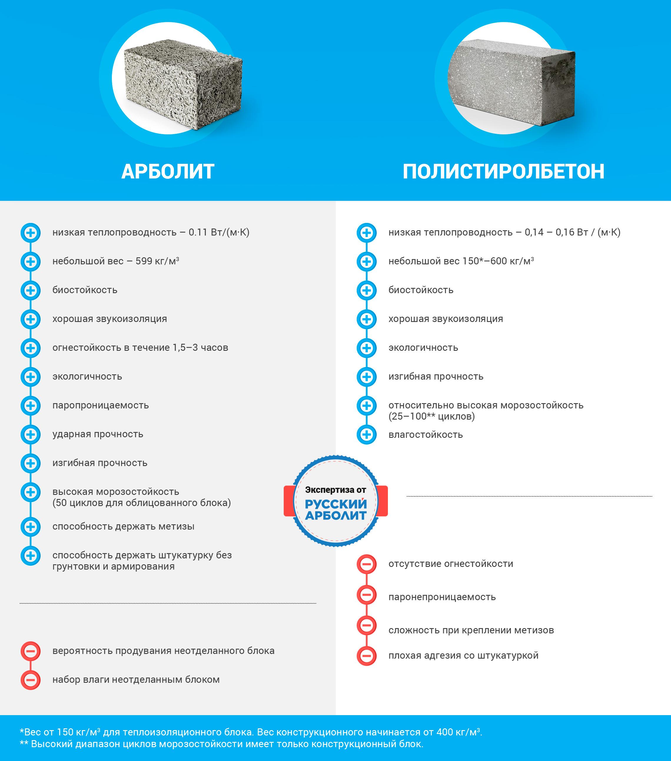Полистиролбетон или керамзитобетон что лучше для авс бетон воронеж