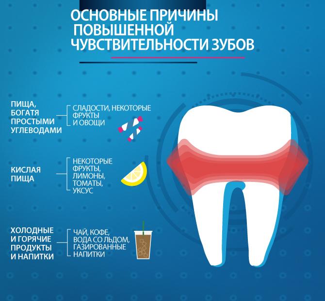 причины повышенной чувствительности зубво