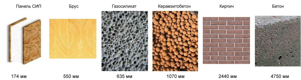 Сравнение толщины стен из других материалов с толщиной СИП
