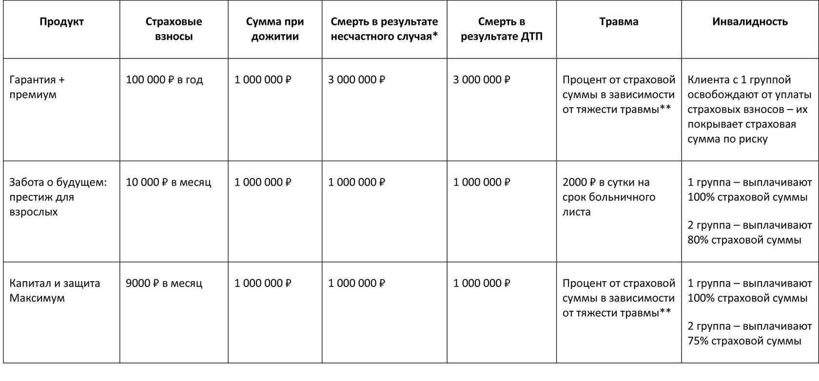 Таблица страховых продуктов
