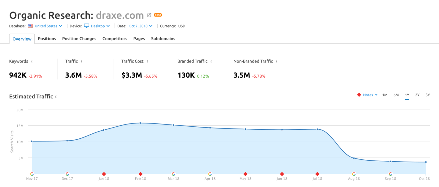 проседание трафика после обновления алгоритма гугл 1 августа 2018