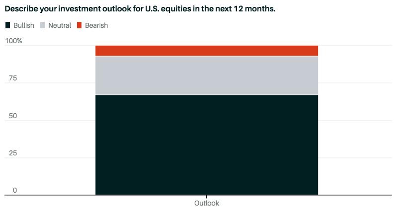 Ожидания от инвестиций в акции США в следующие 12 мес