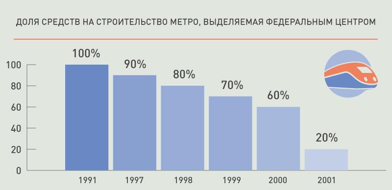 dolya+stroitelstvo+metro+spb