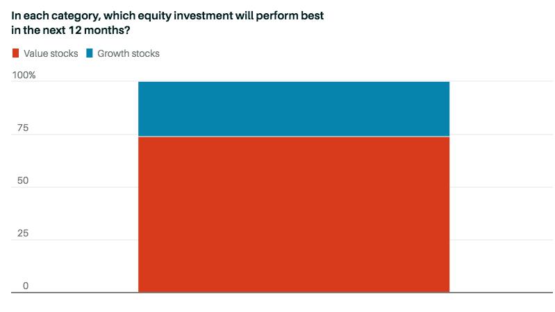 Предпочтения инвесторов по акциям роста и стоимости