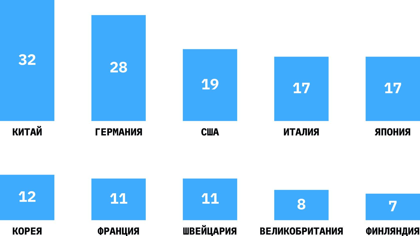 Крупнейшие финские инвесторы в России