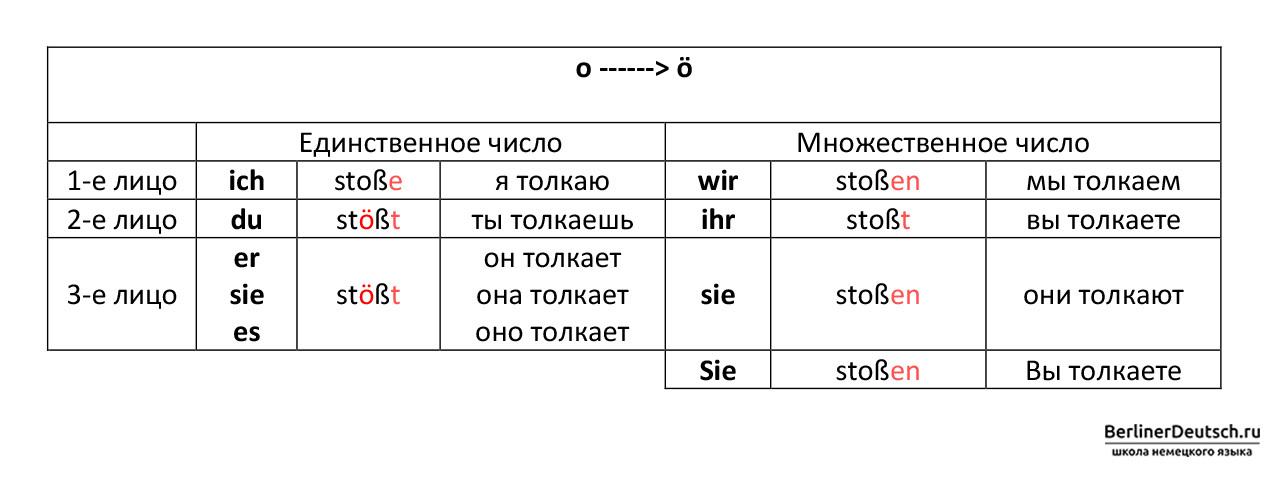 Таблица спряжения сильного глагола stoßen, который меняет корневую гласную «o» на «ö» при спряжении во 2 и 3 лице единственного числа, т.е. с местоимениями du (ты), er (он), sie (она), es (оно)