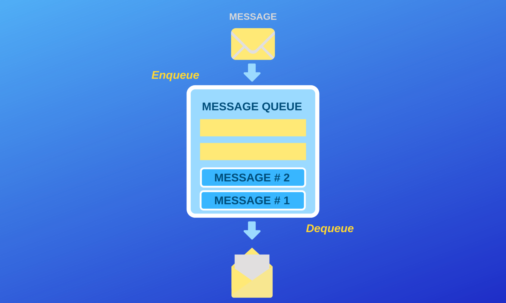 messaging process