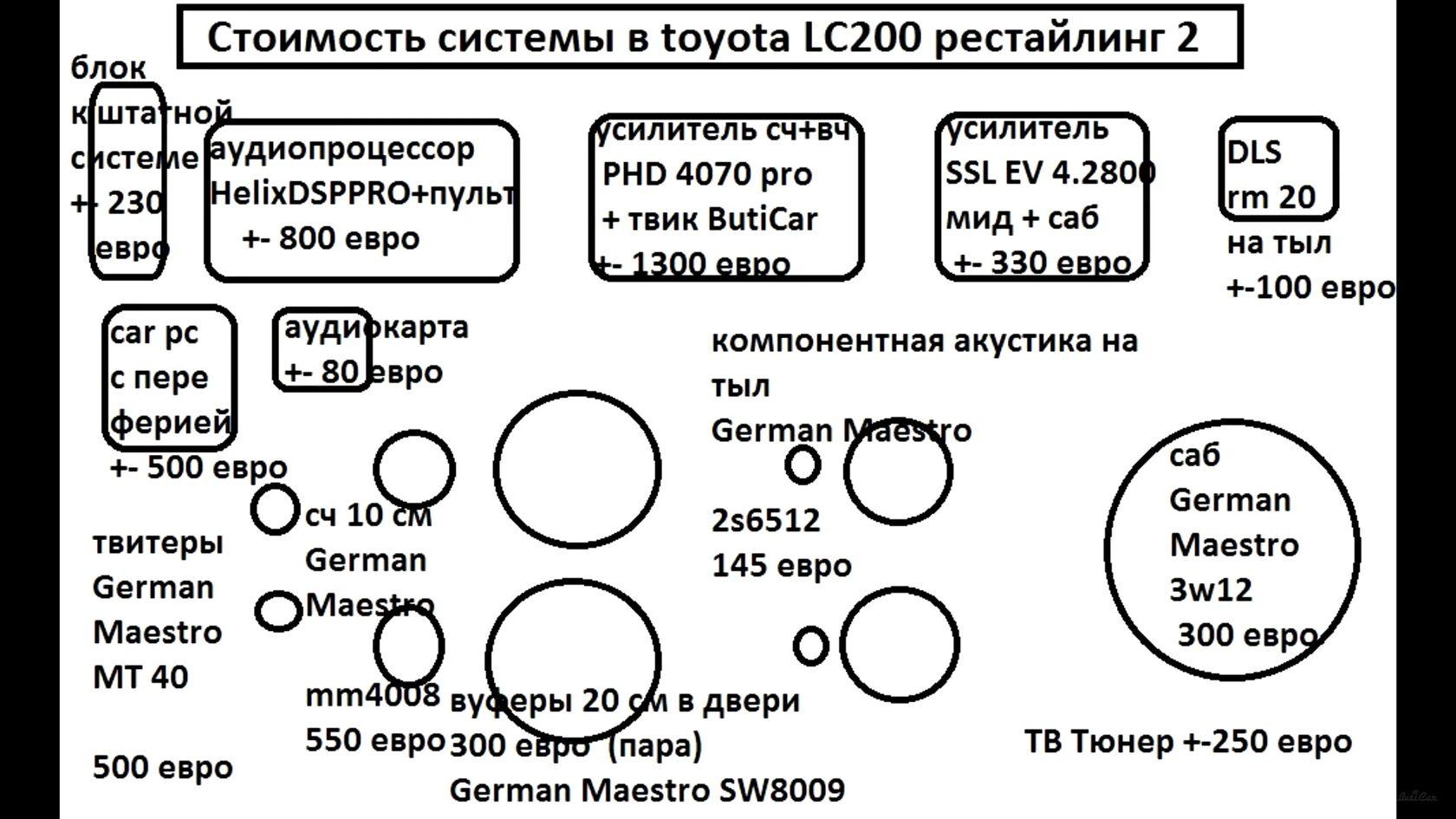 автозвуковая схема в тойота ленд круйзер 200