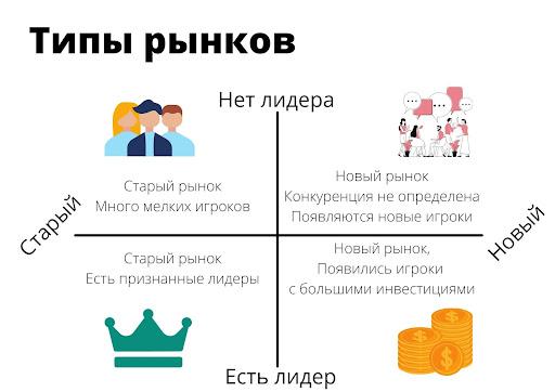 Типы рынков
