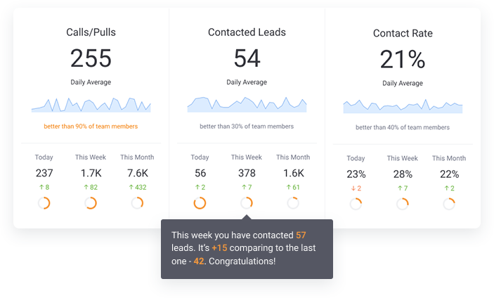 300+ Outbound Dials Per Day