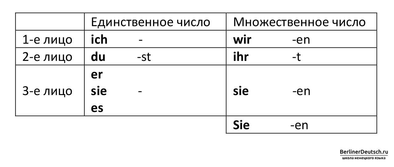 Таблица. Образование прошедшего времени глагола Präteritum.