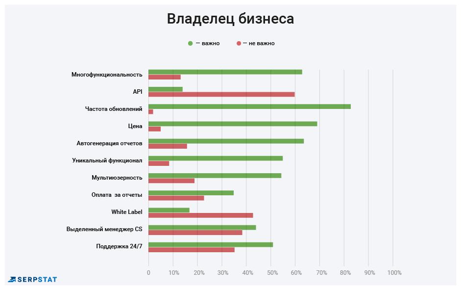 Лучшие SEO-инструменты: кто, как и зачем выбирает — результаты опроса 16261788148042
