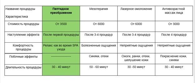 Пример сравнительной таблицы процедур для сайта «Пептидное преображение»
