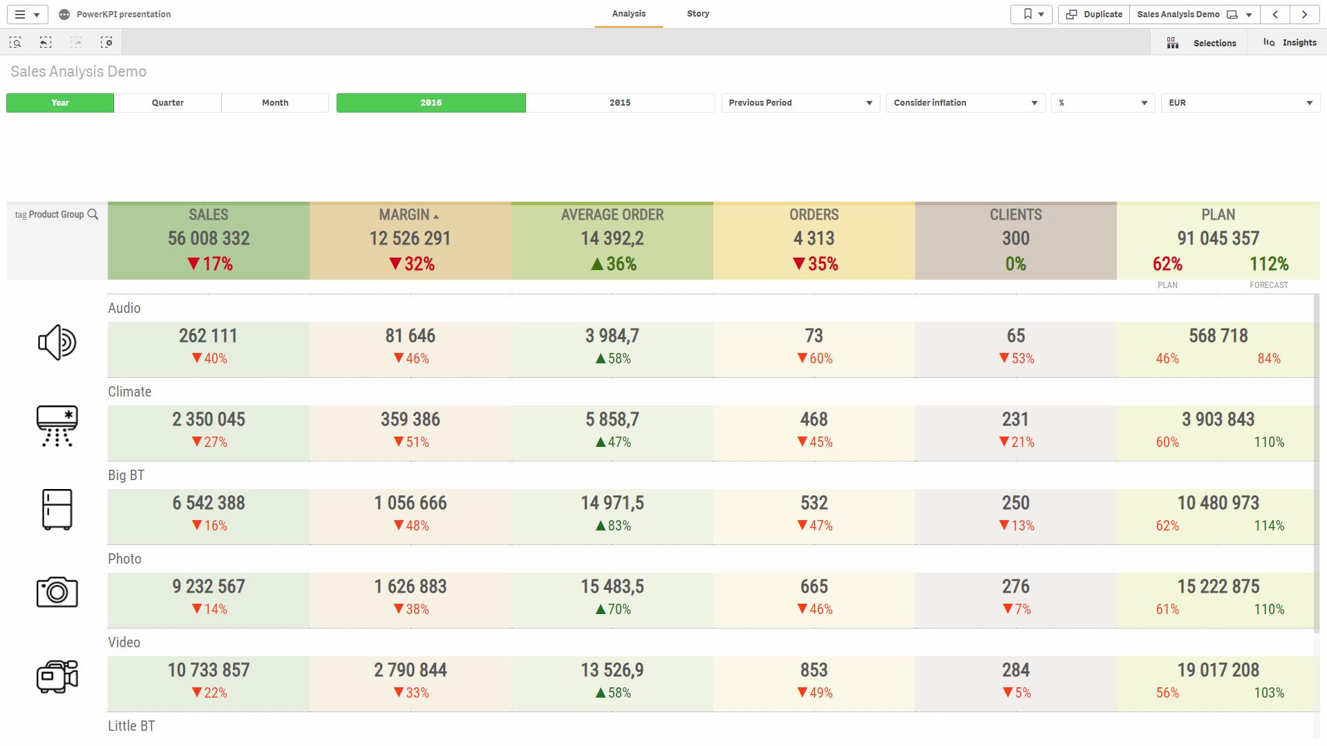 Extension for Qlik Sense to build dashboards | Power KPI