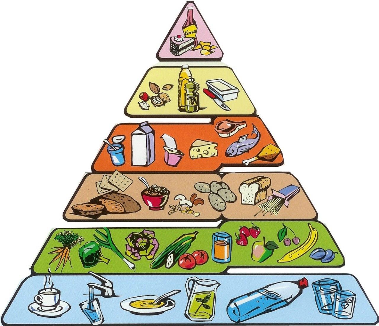 все здоровое питание пирамида питания картинки создания неповторимого