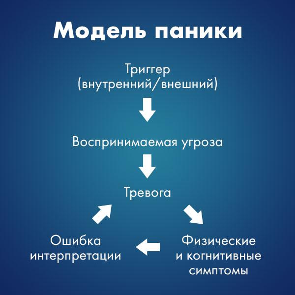 Перевод модели паники Института А. Бека.