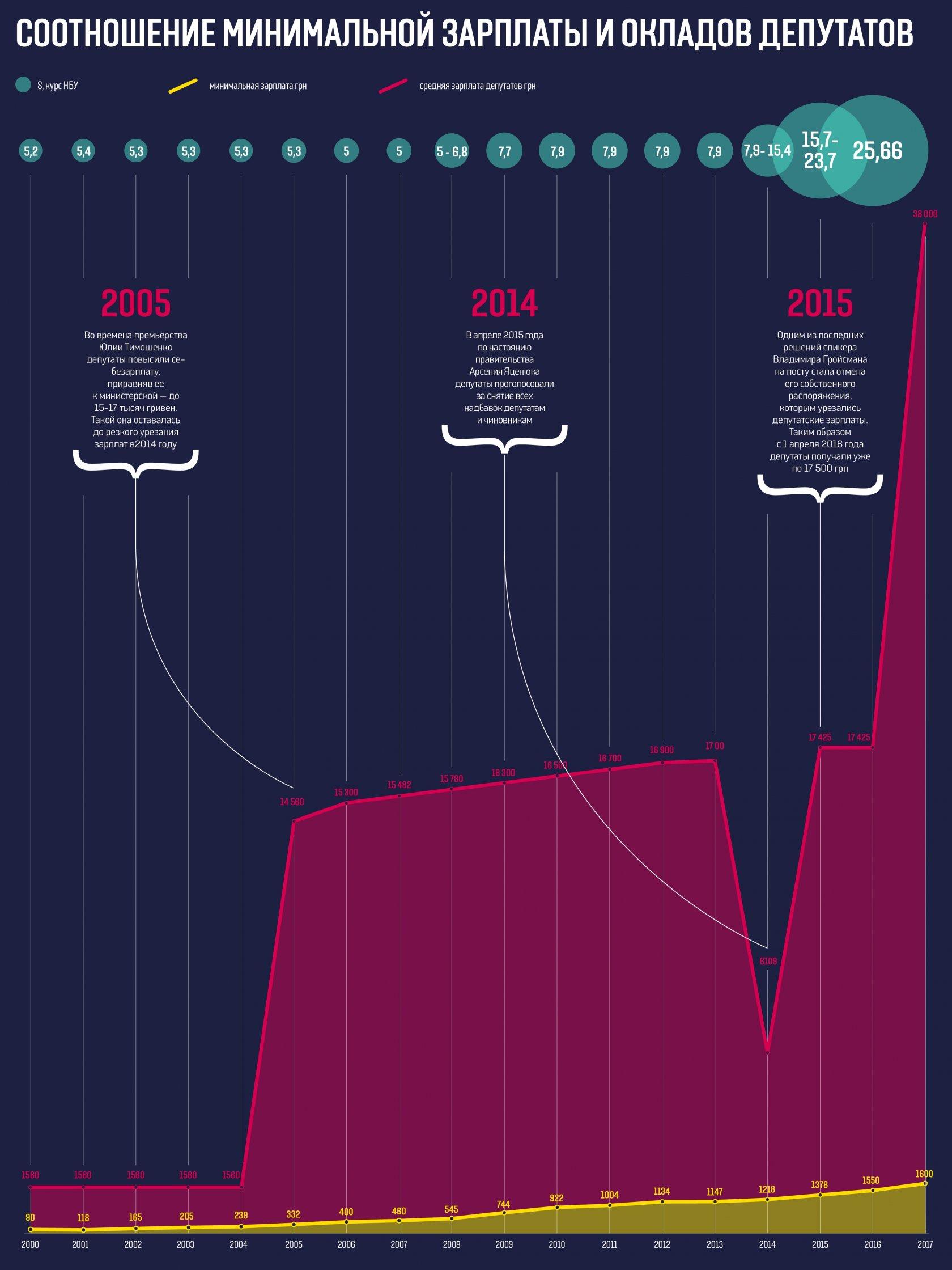 """""""Тот, кто работал на олигархов - будет и дальше так поступать"""", - нардеп от БПП Матвиенко о повышении зарплат депутатам - Цензор.НЕТ 7930"""