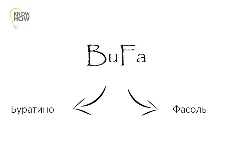 Переводим слоговую азбуку в образы