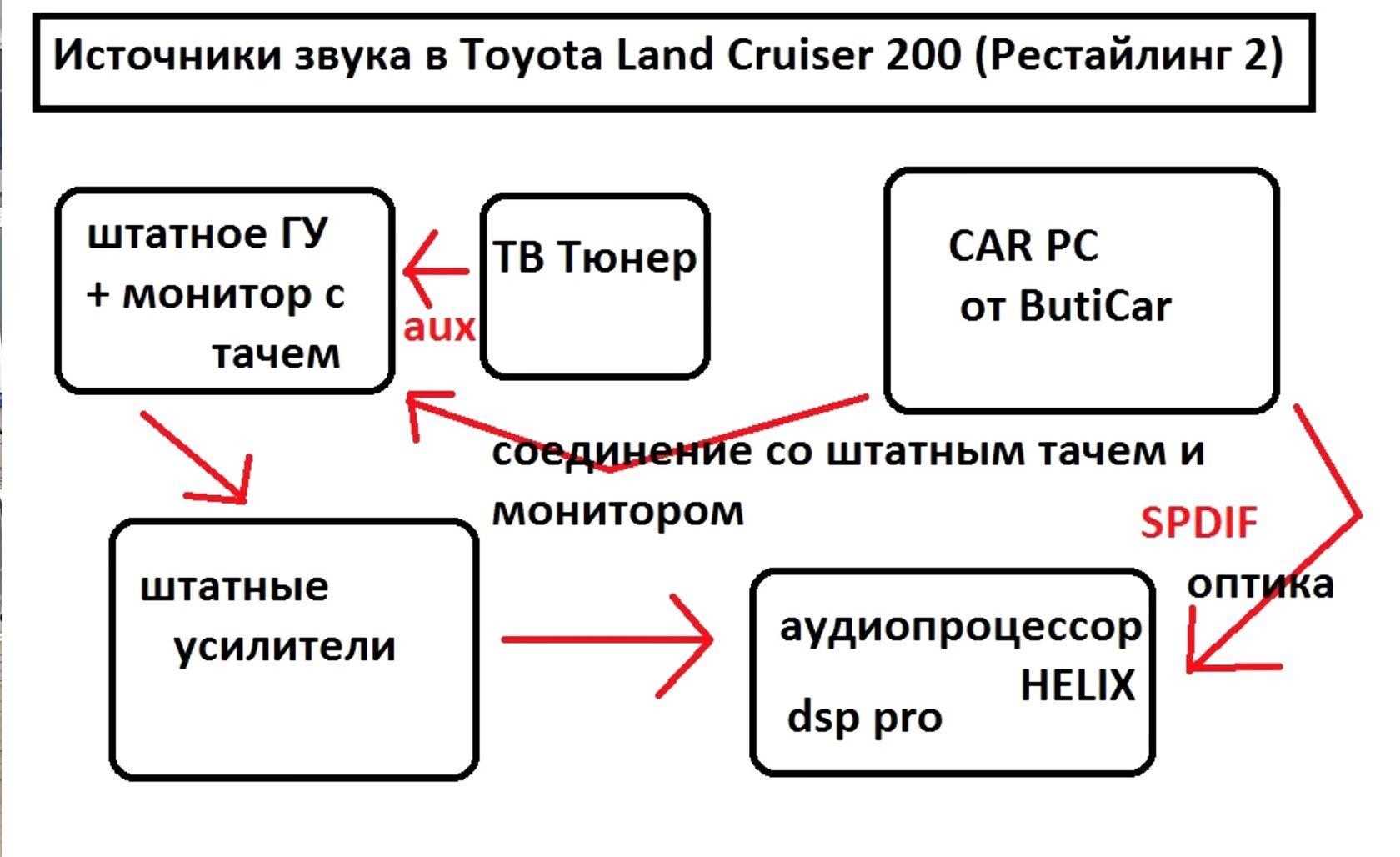 схема альтернативных магнитол в тойота ленд круйзер 200