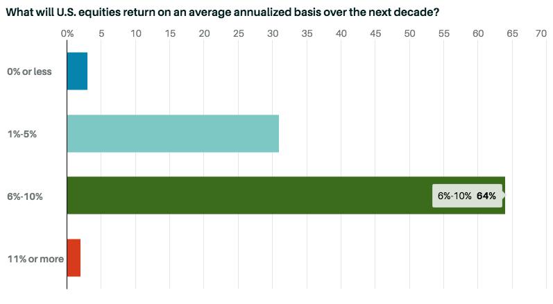 Ожидание среднегодовой доходности рынка акций США в тчение следущих 10 лет