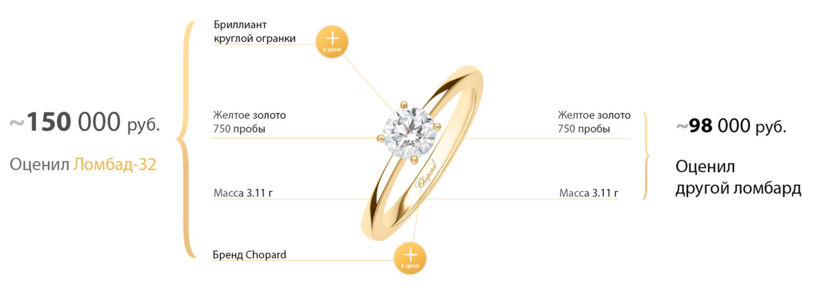 Часов бриллиантов время и сайт ломбард москва часах стекло поменять на стоимость