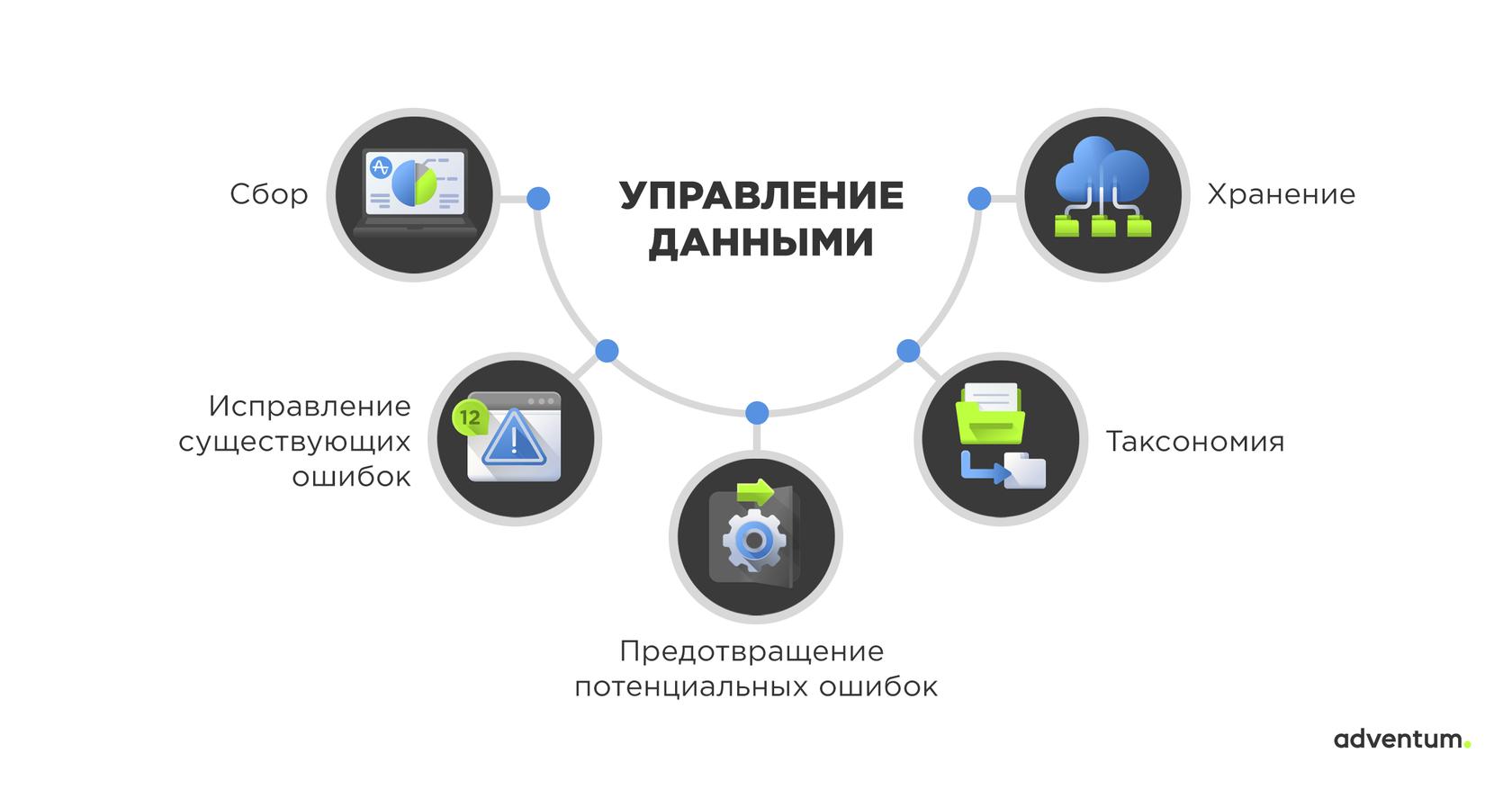 Что такое управление данными (data management) в продуктовой аналитике