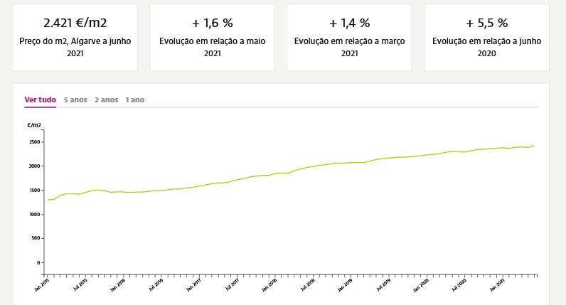 рост цен на недвижимость алгарве