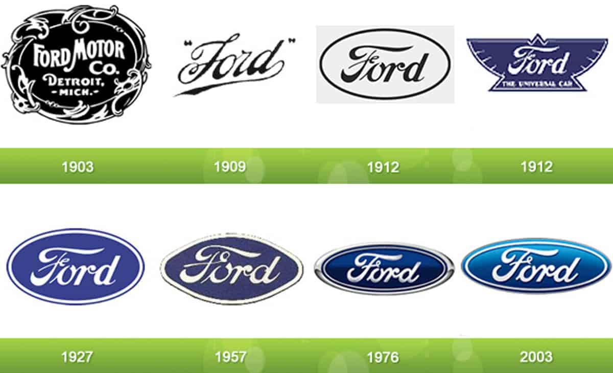 Эволюция логотипа «Форд»