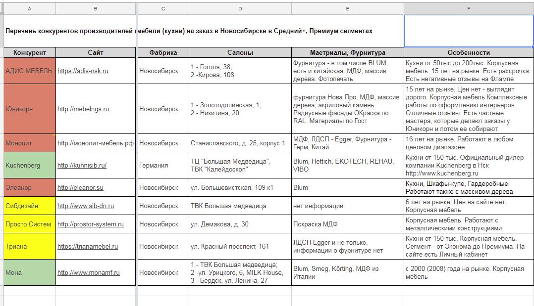 Фриланс анализ конкурентов удаленная работа в волгодонске