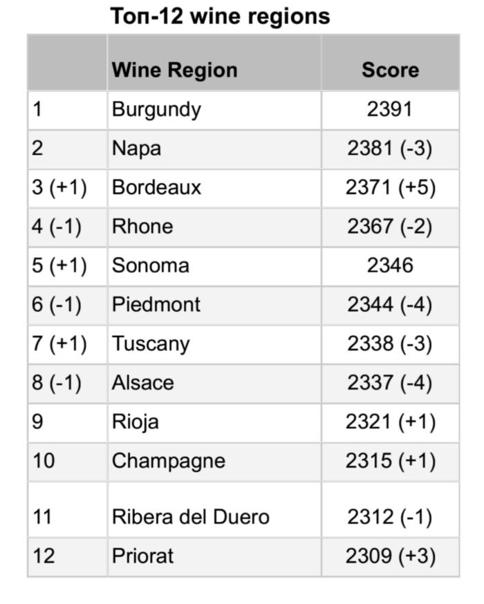 Top-12 wine regions by Wine Talks