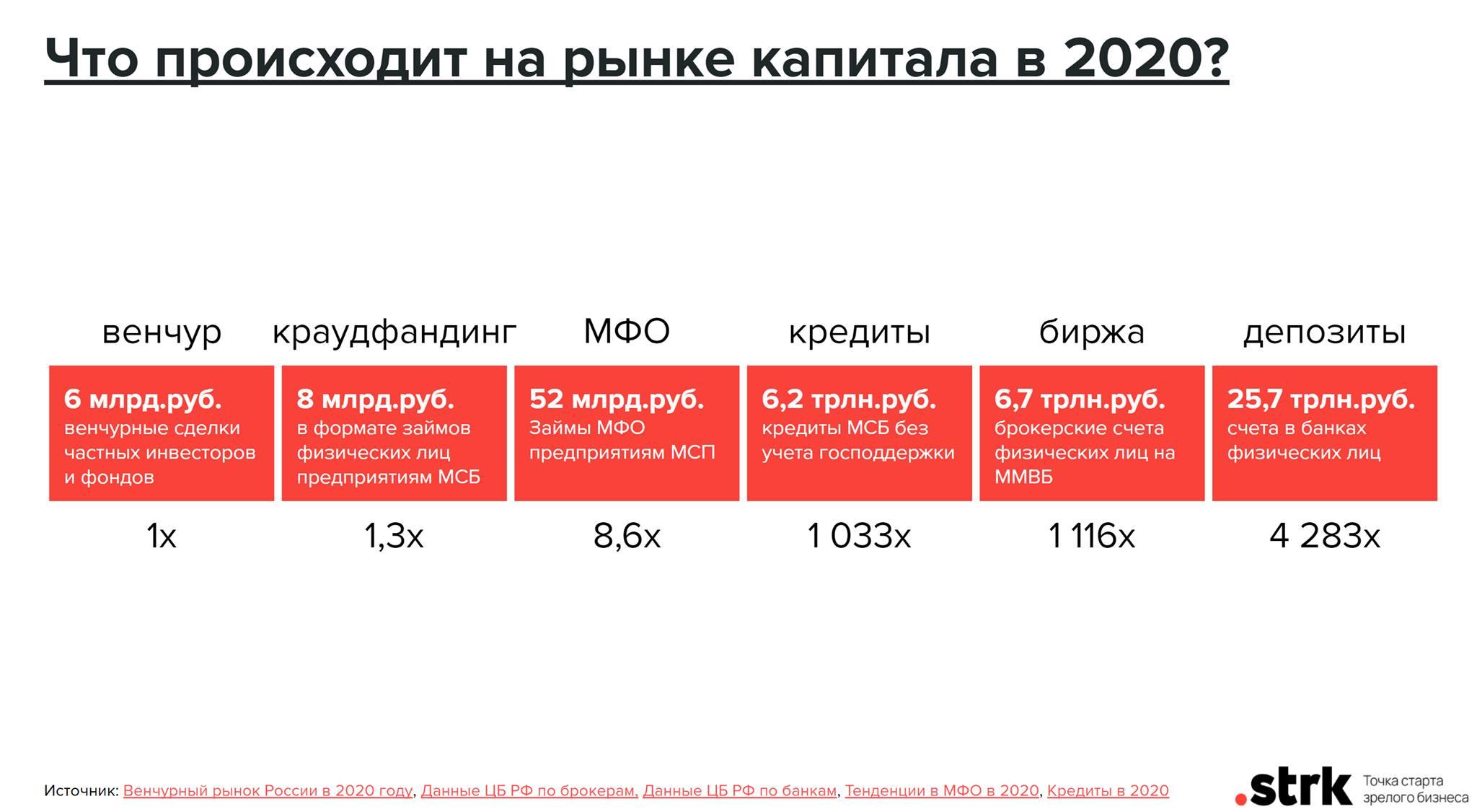 Объем капитала на рынках РФ