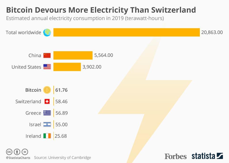 Потребление энергии для добывания биткоинов