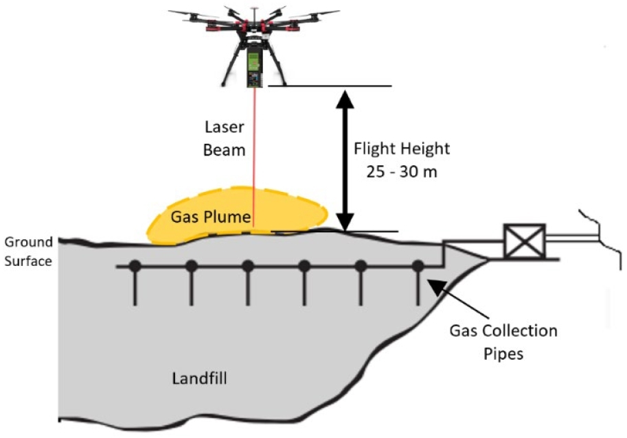 Drone methane detection over a landfill
