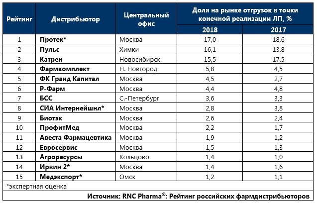 ТОР-15 фармдистрибьюторов