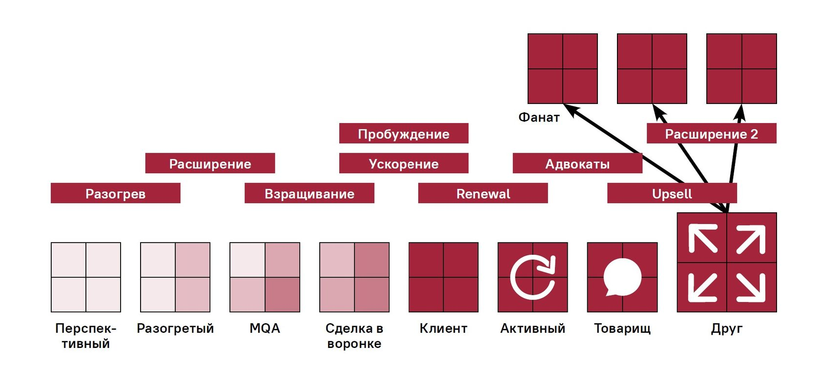 Основные ABM-программы на этапах пути клиента