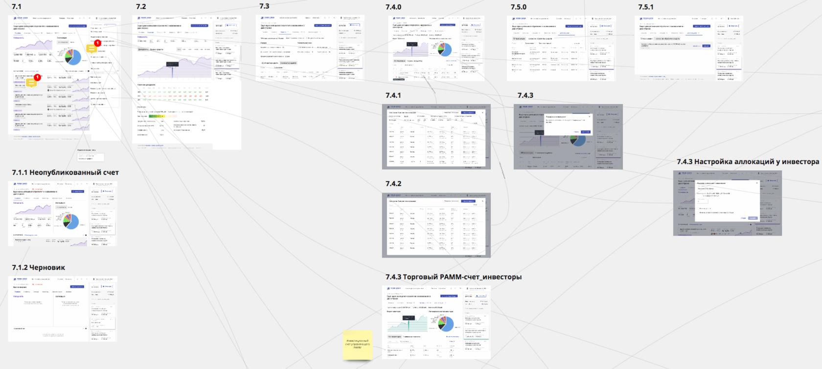 Платформа для инвесторов и трейдеров: портфельный управляющий | SobakaPav.ru