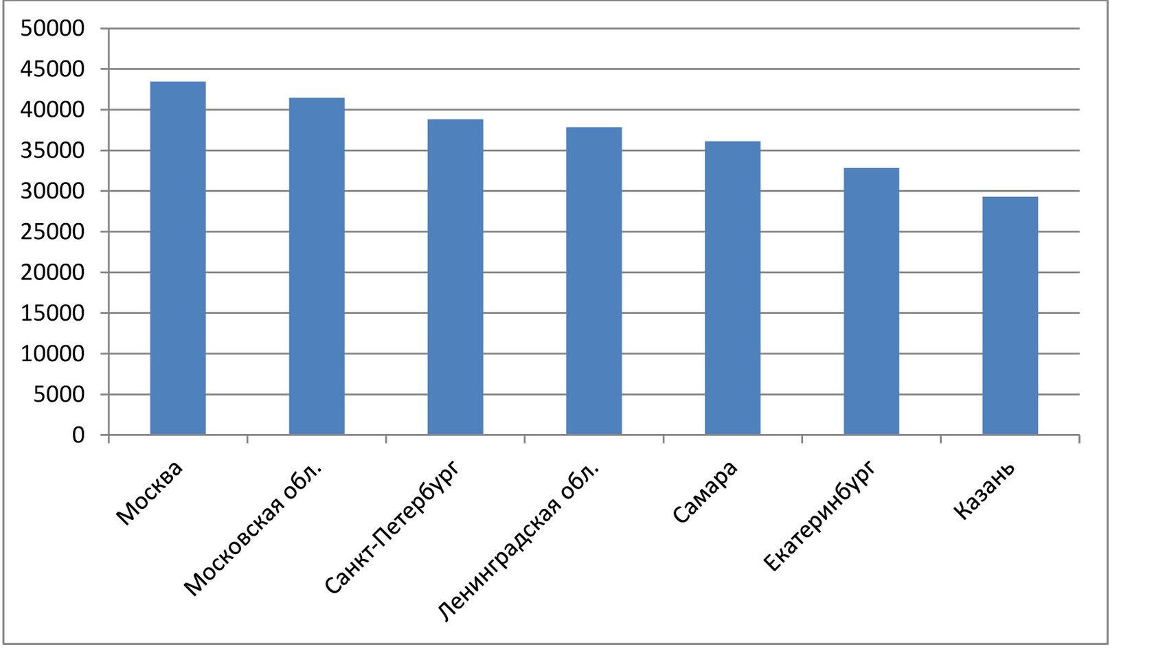 средняя зарплата поваров по регионам