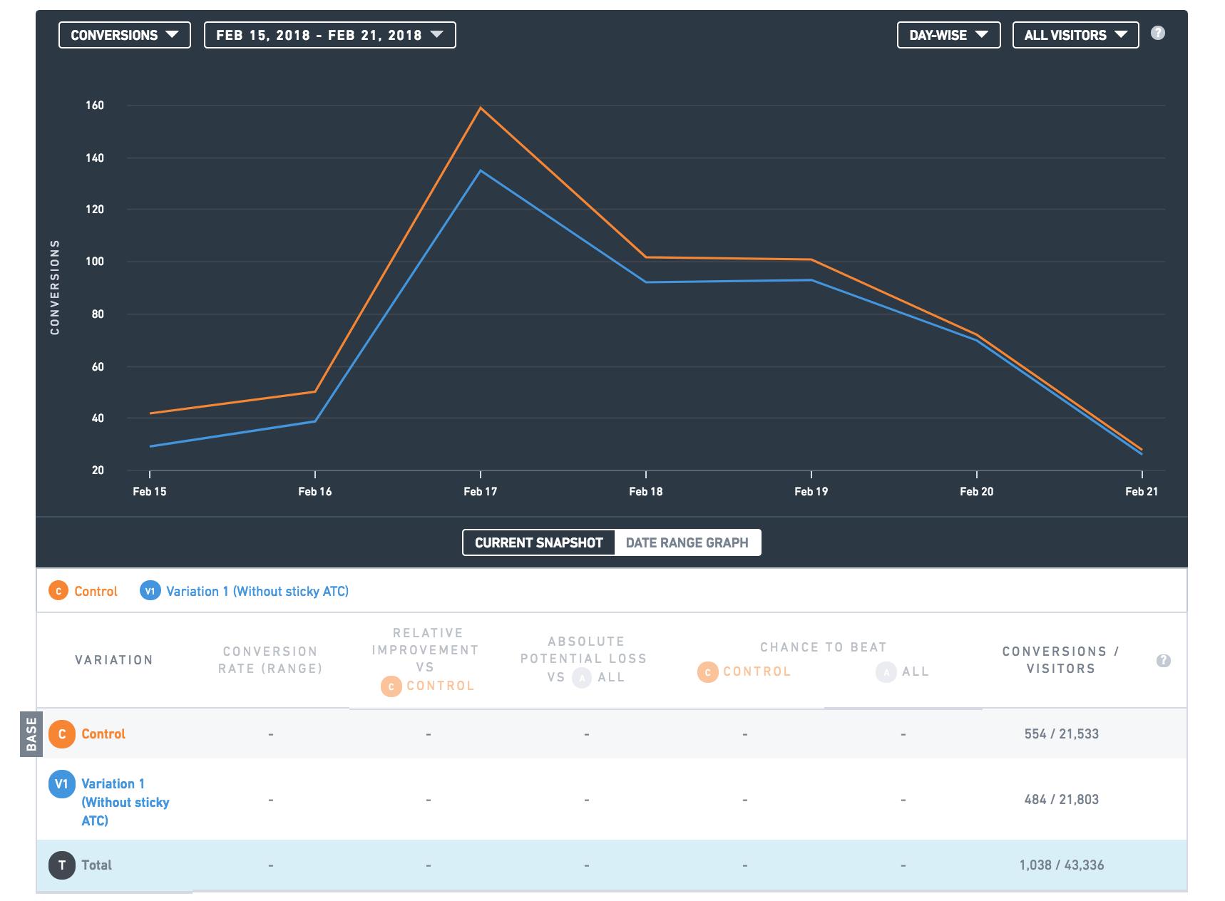 shopify cro - case study - foxstark +18.57% atc rate  ecommerce conversion checklist