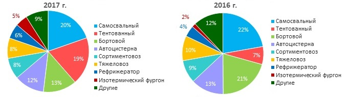 Источник: Russian Automotive Market Research.