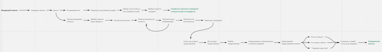 Сценарий для концептуального проектирования