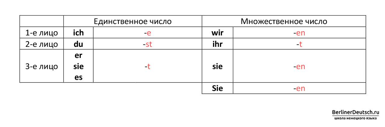 Таблица с окончаниями немецких глаголов в настоящем времени