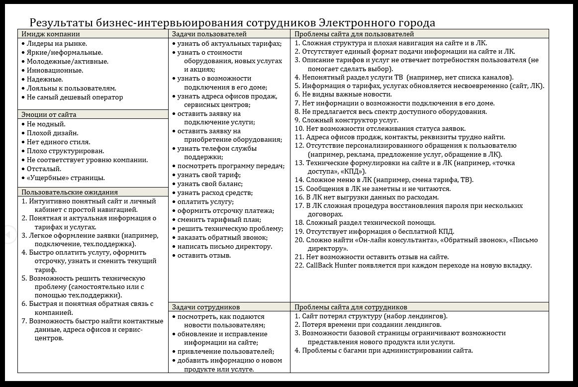 SobakaPav.ru | Результаты бизнес-интервью в виде таблицы